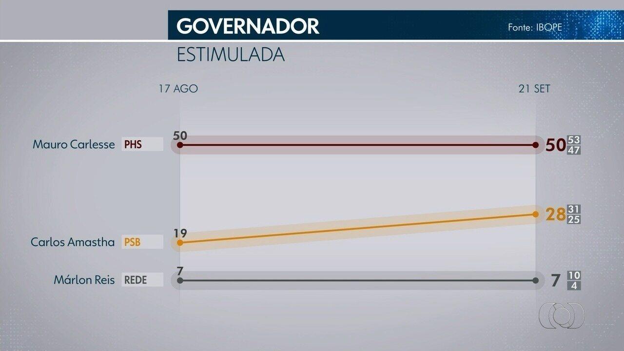 Pesquisa Ibope: veja as intenções de voto para o governo do Tocantins