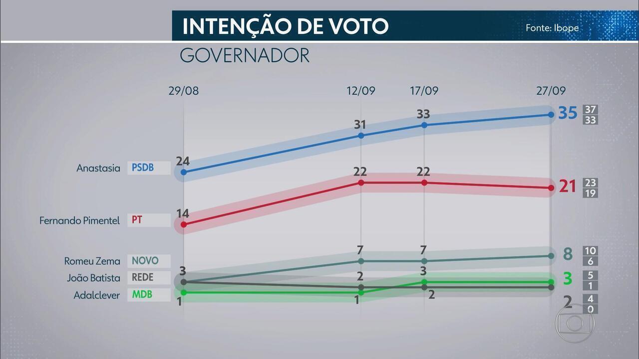 Pesquisa Ibope em Minas Gerais: Anastasia, 35% Pimentel, 21%