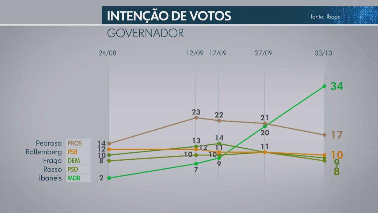 Ibope divulga nova pesquisa com a intenção de votos para o governo do DF