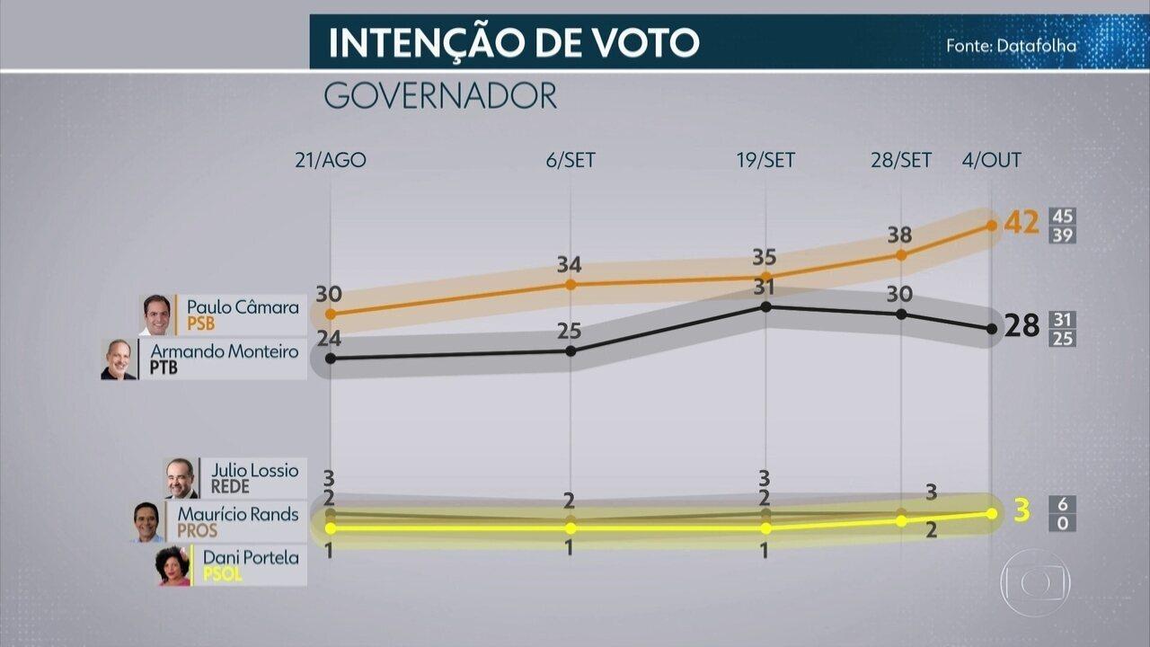 Datafolha em Pernambuco: confira os números da 5ª pesquisa de intenção de voto