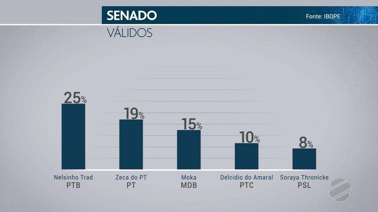 Veja a pesquisa de intenção de voto com os candidatos ao senado de MS