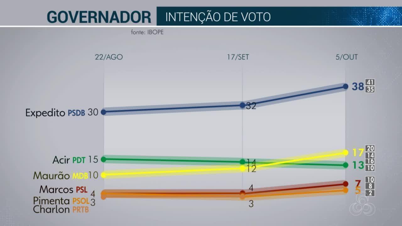 Ibope divulga índices de rejeição e simulação de turno dos candidatos ao governo de Rondônia.