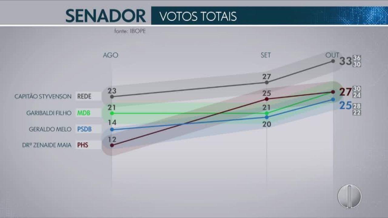 Pesquisa Ibope deste sábado (6) aponta intenção de voto dos potiguares para o senado