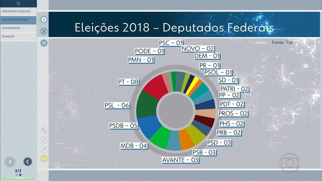 Marcelo Álvaro Antônio (PSL) é o mais bem votado entre 53 deputados federais por MG