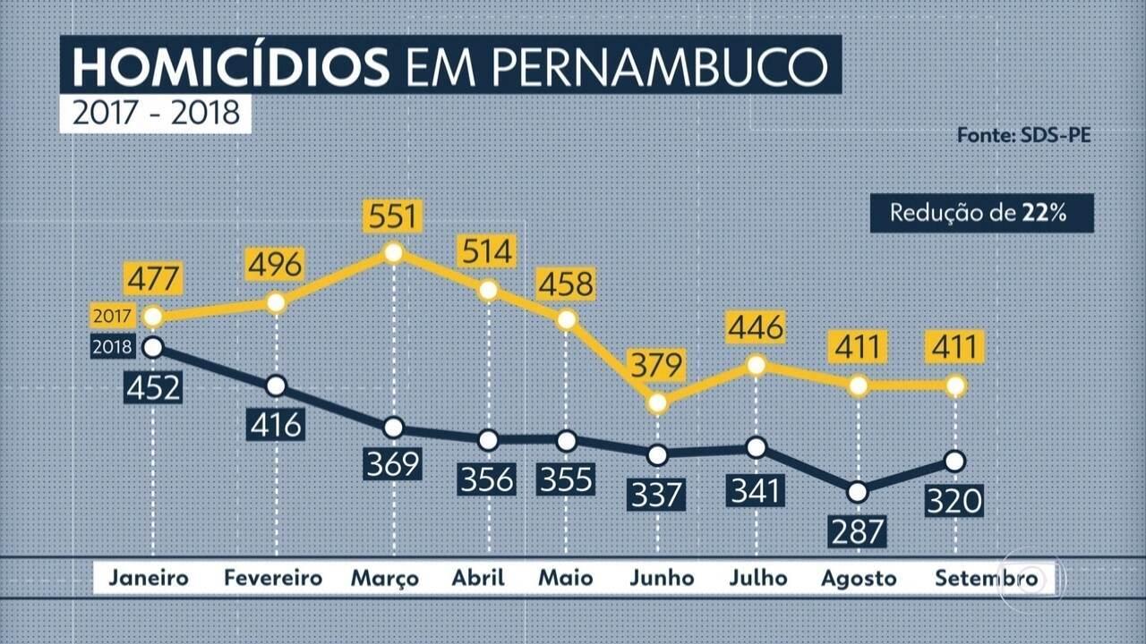 Pernambuco registra 320 homicídios em setembro de 2018
