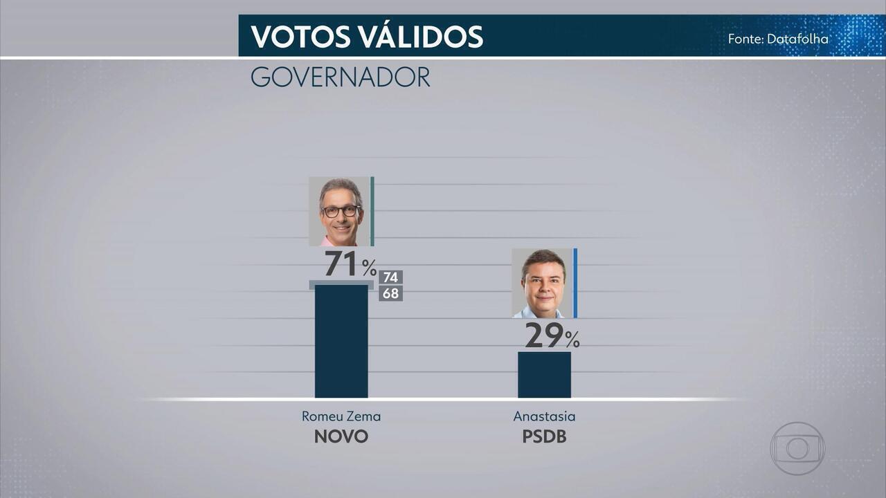 Datafolha - MG, votos válidos: Zema, 71%; Anastasia, 29%