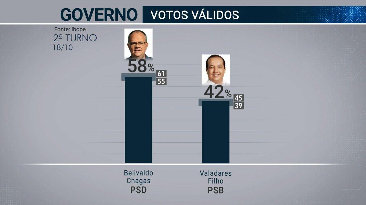 Pesquisa é a primeira do segundo turno para governador