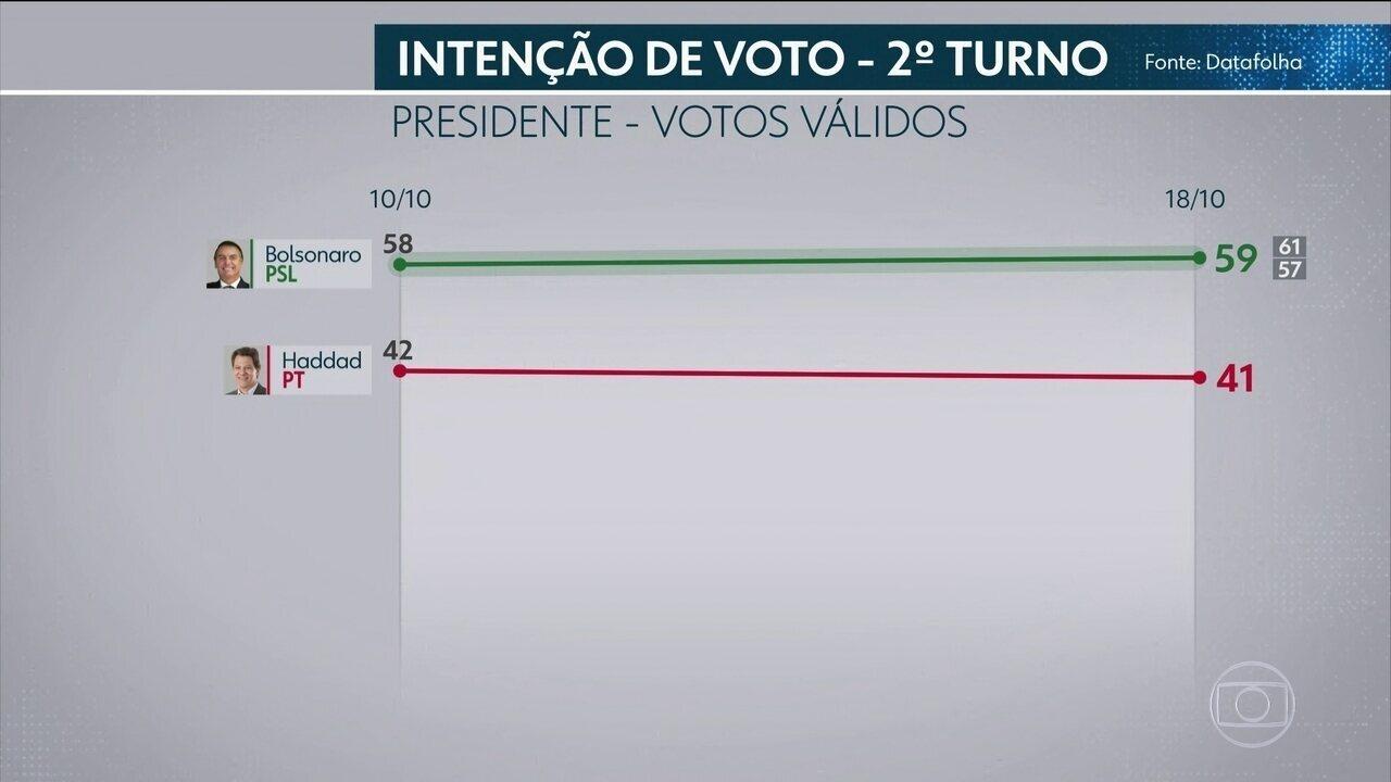 Segunda pesquisa Datafolha divulga intenção de voto para presidente no segundo turno