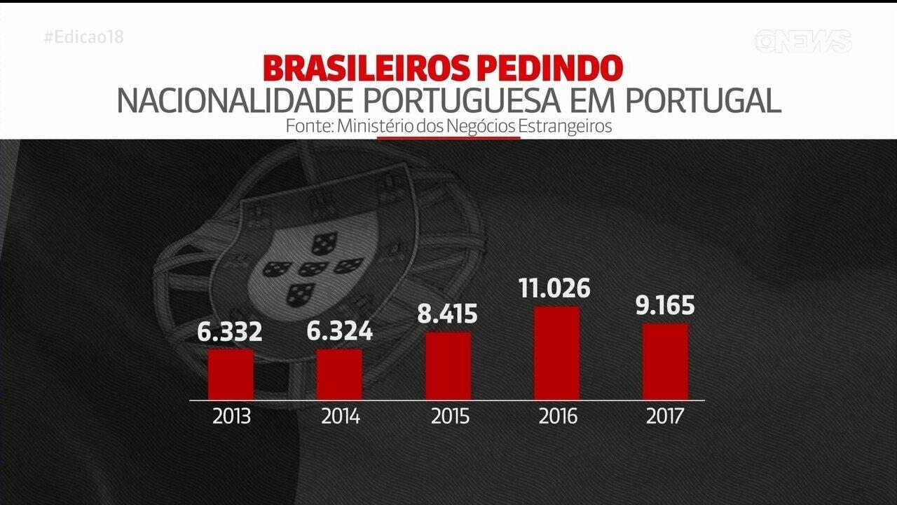 Cresce número de brasileiros pedindo cidadania diretamente em Portugal