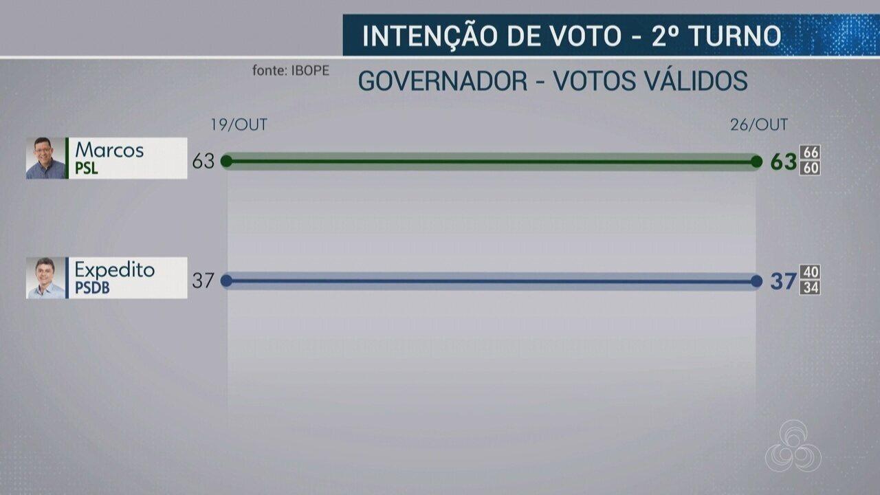Ibope divulga segunda pesquisa de intenção de votos para governador de RO no segundo turno