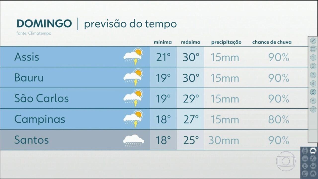 Confira a previsão do tempo para o fim de semana em São Paulo