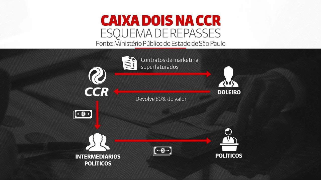 Veja os nomes de outros 5 políticos beneficiados em esquema de corrupção na CCR
