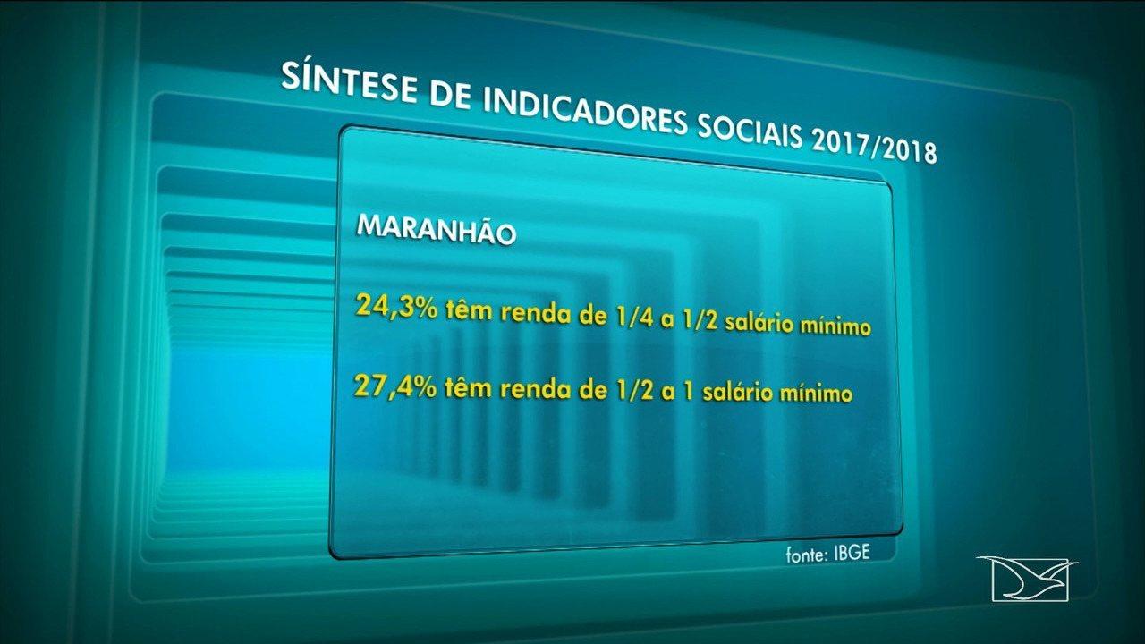 Maranhão tem maior índice de pobreza no Brasil