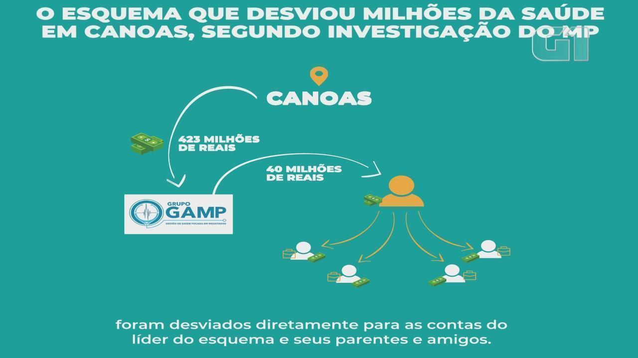 Como funcionava o esquema que desviou dinheiro público da saúde de Canoas.