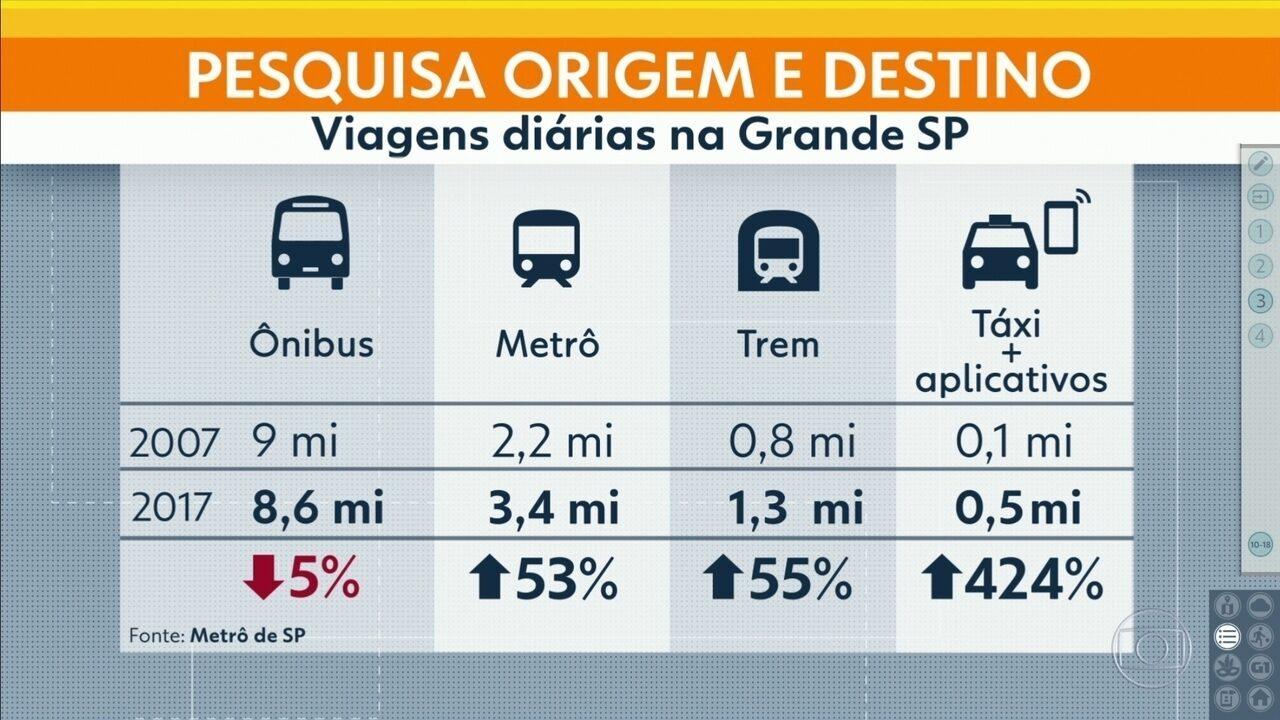 Número de viagens de ônibus cai na Grande São Paulo