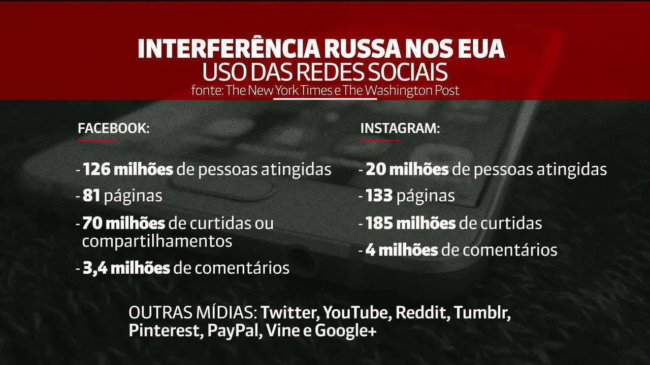 Rússia usou principais redes sociais para influenciar eleições nos EUA, dizem relatórios