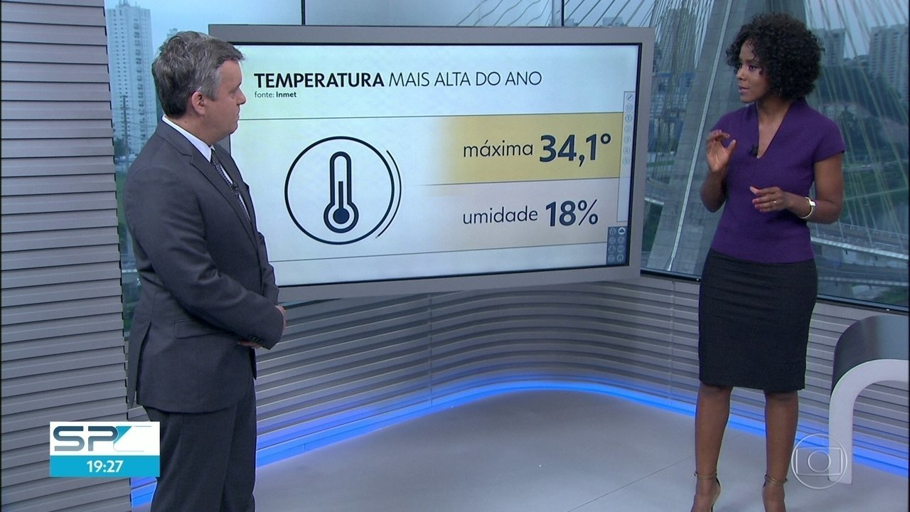 Verão registra a maior temperatura do ano