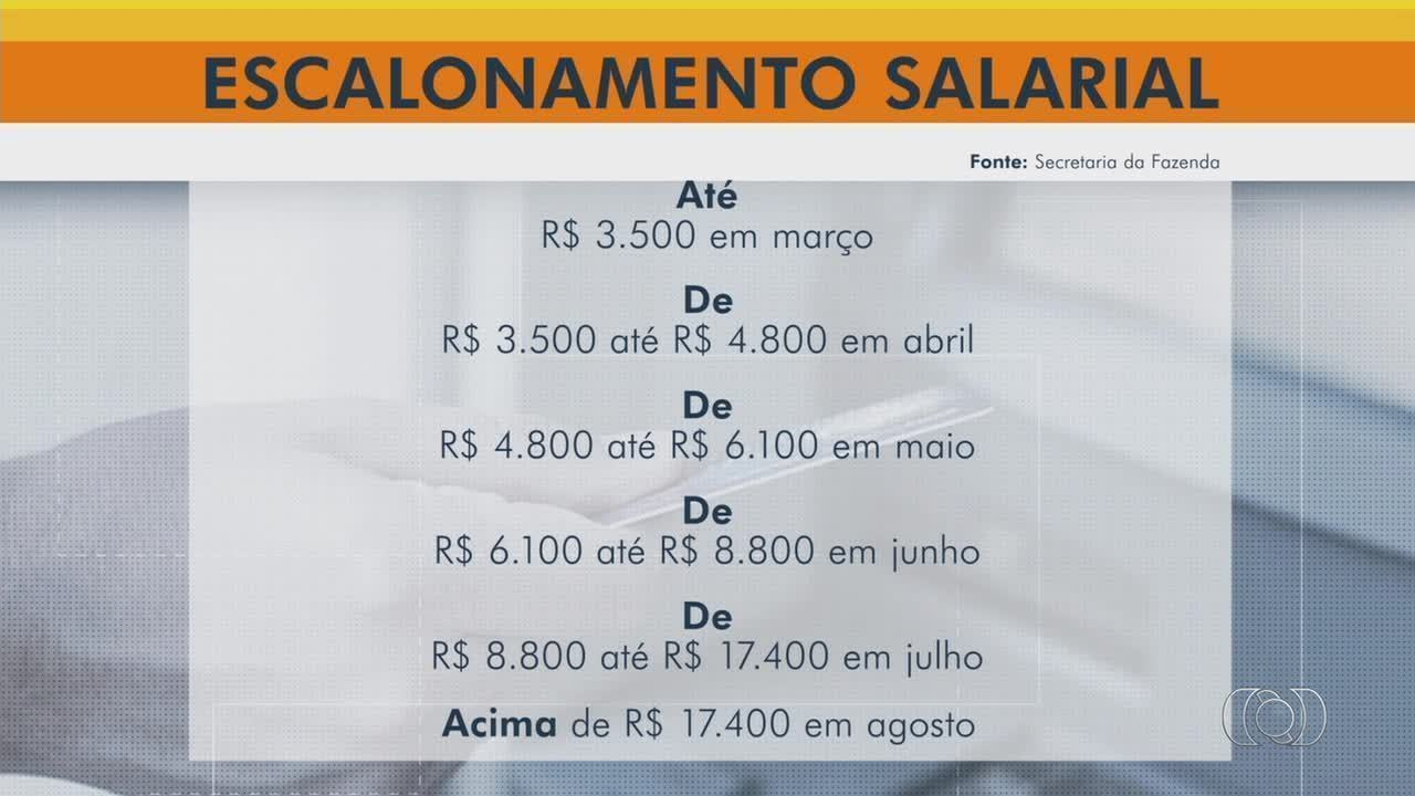 Governo divulga proposta de datas para pagamentos de dezembro divido por faixas salarias
