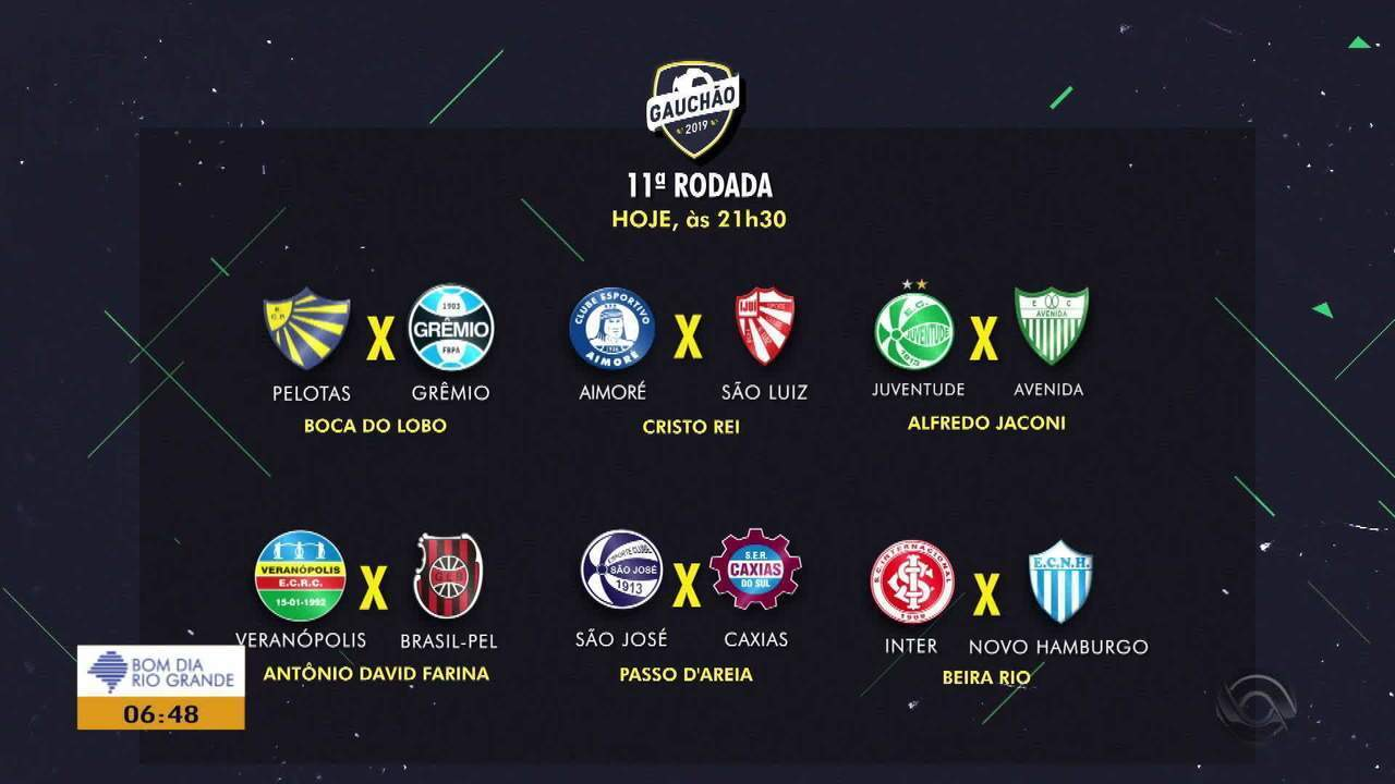 Times disputam pela classificação nas quartas de final do Gauchão 2019
