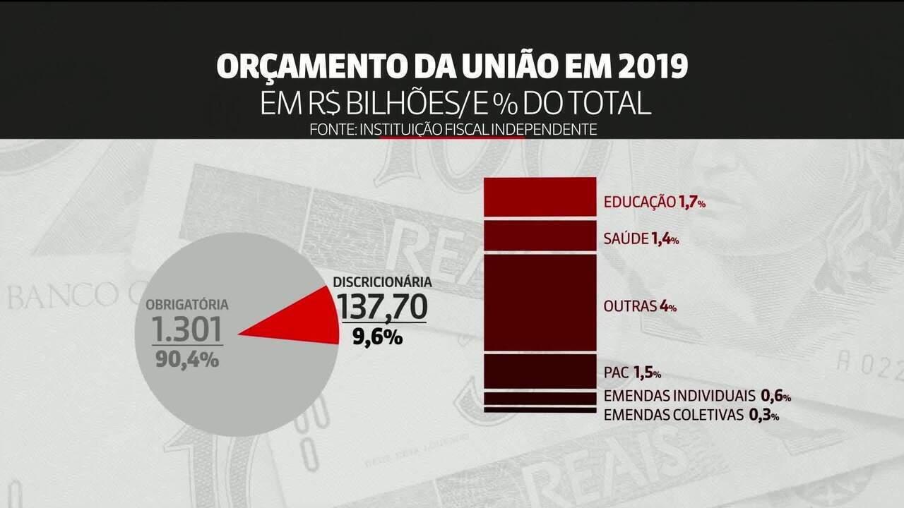 Estudo exclusivo: PEC do Orçamento eleva em até R$ 4 bi gastos previstos para 2020
