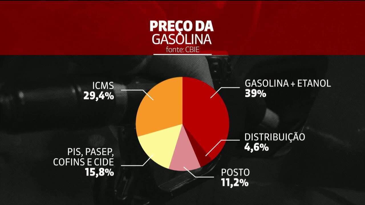 Ações da Petrobras caem mais de 8% após interferência do governo
