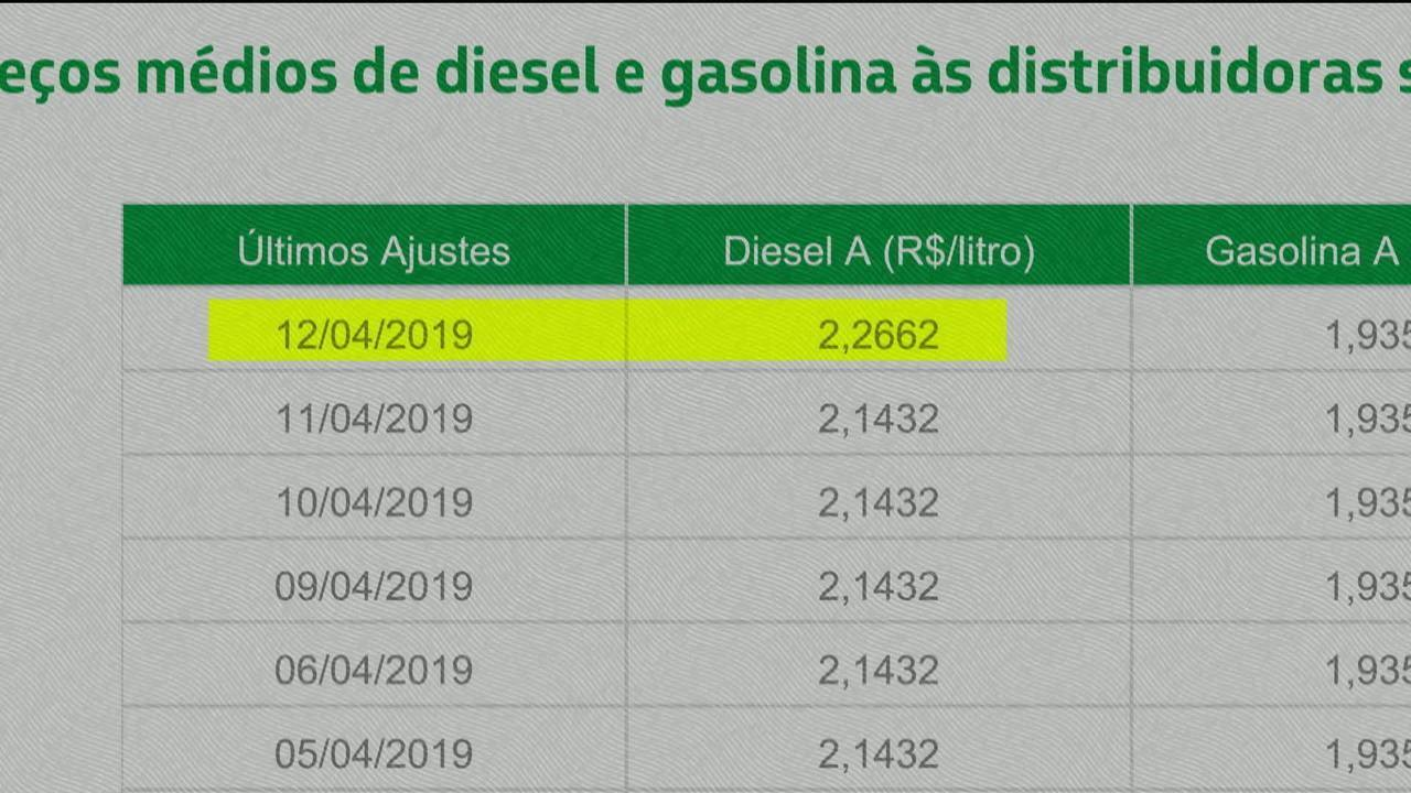 Petrobras perde mais de R$ 32 bi em valor de mercado após intervenção de Bolsonaro