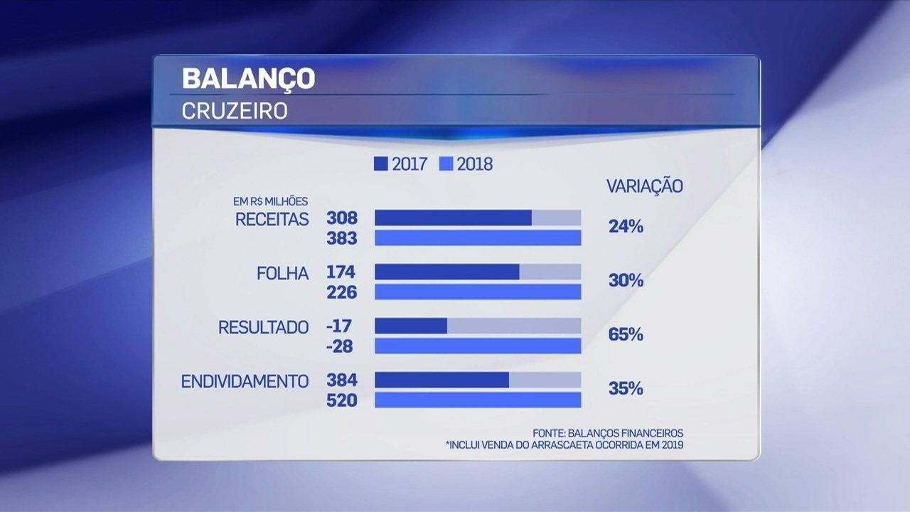 Comentaristas debatem balanço do Cruzeiro em 2018