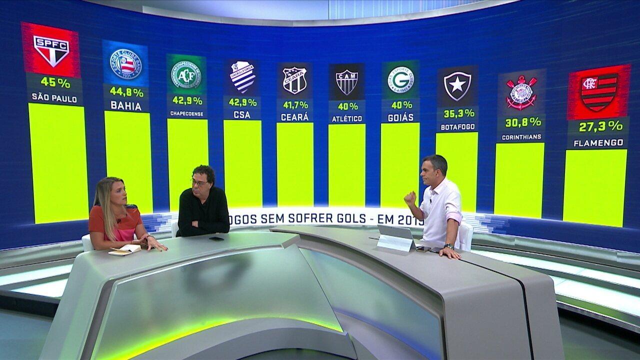 Espião Estatístico apresenta ranking dos times com melhor aproveitamento de jogos sem sofrer gols no ano