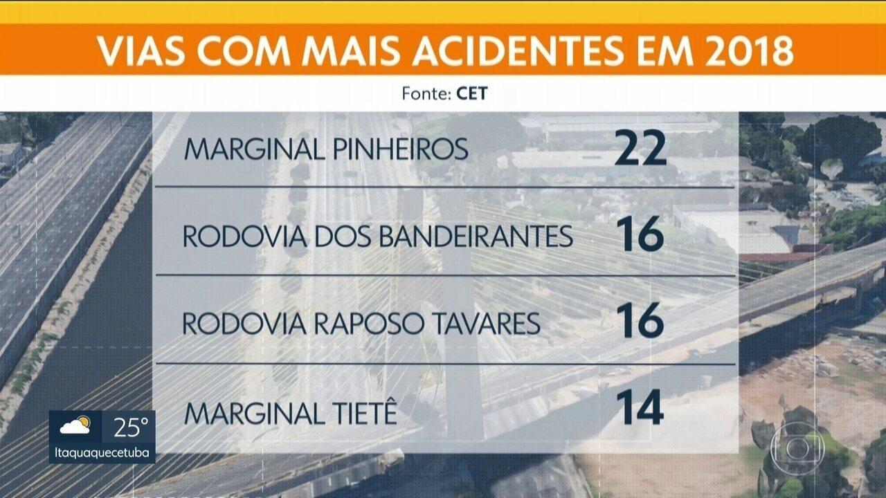 Após três anos de queda no índice, CET registra aumento de 6,5% de mortes no trânsito
