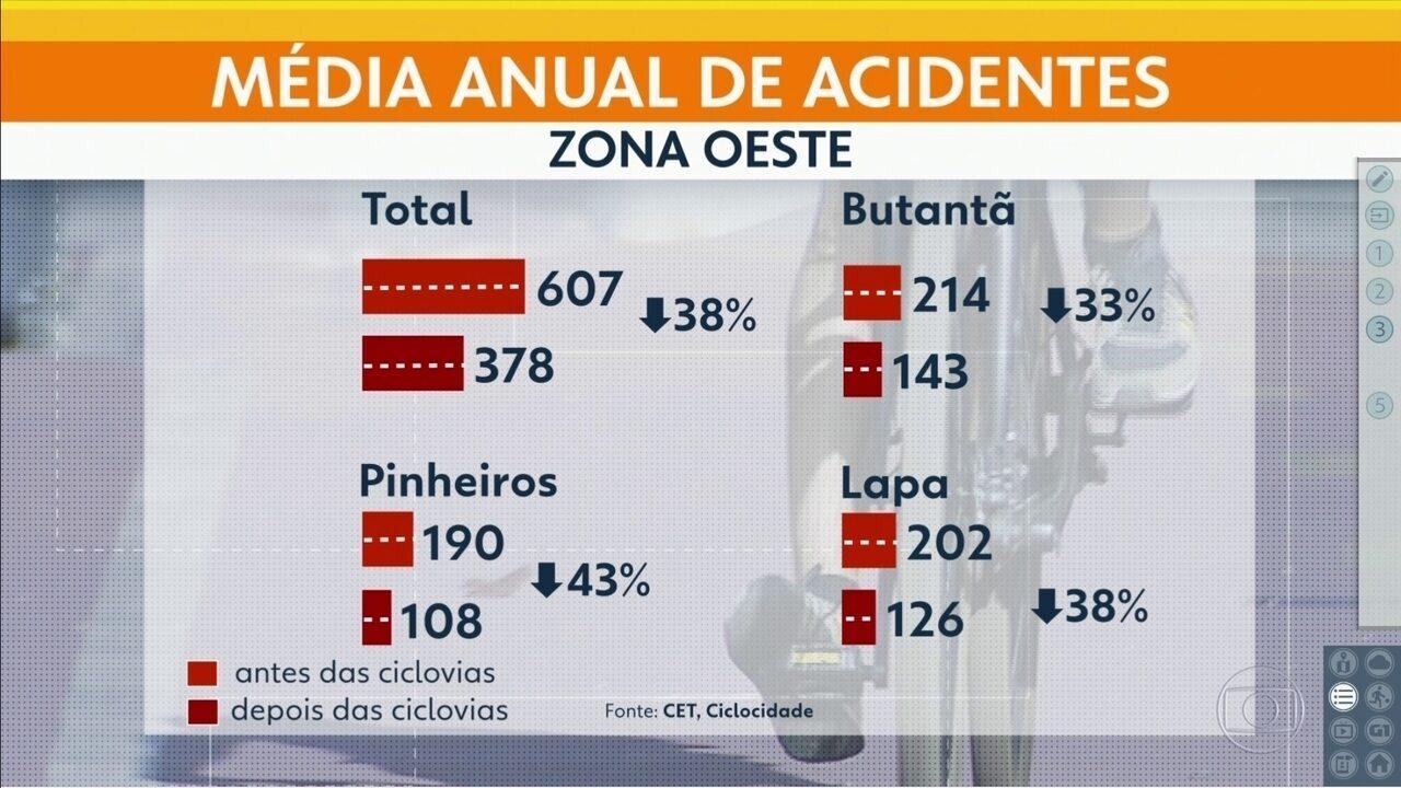 Acidentes de trânsito caem 38% ao ano após ciclovias na Zona Oeste
