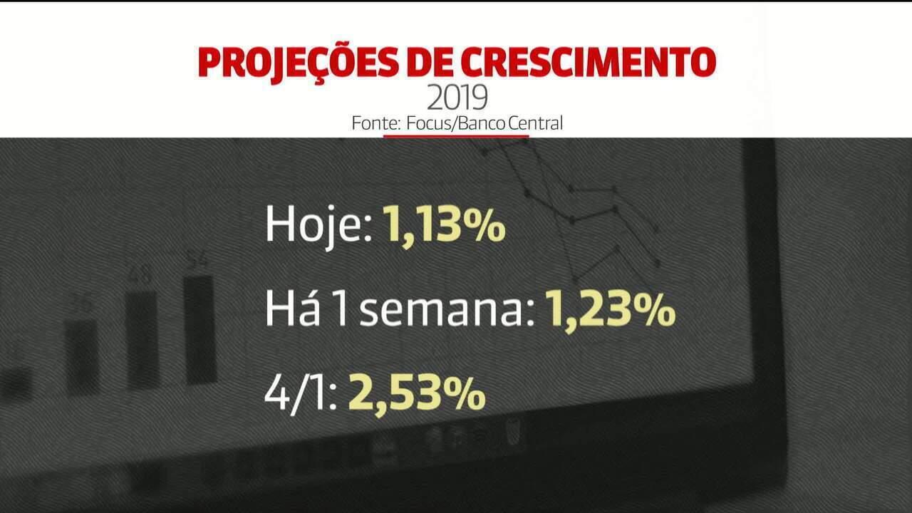 Mercado reduz para 1,13% a previsão de crescimento em 2019