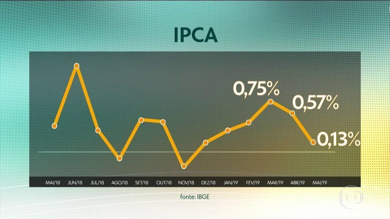 Inflação desacelera e atinge o menor valor para maio desde 2006, segundo o IBGE