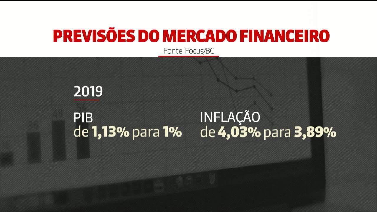 Mercado financeiro reduz previsão de alta do PIB de 2019 para 1%