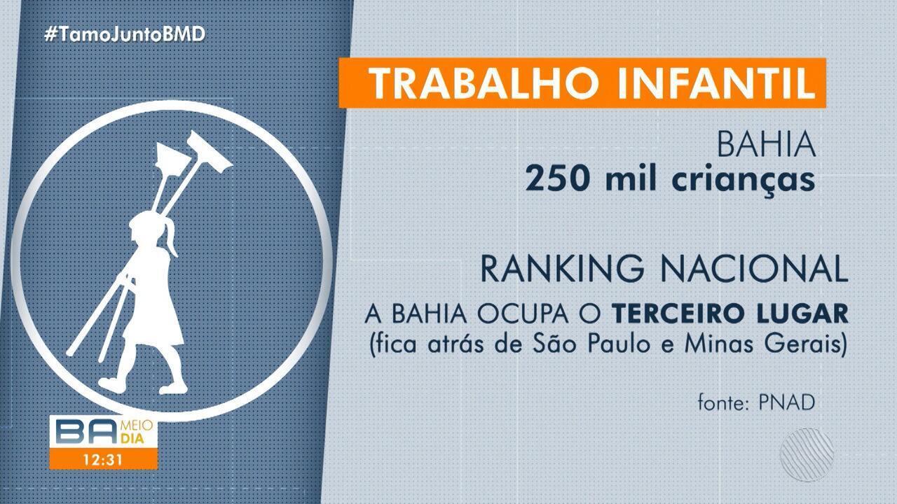 Bahia é o terceiro estado do país em exploração do trabalho infantil