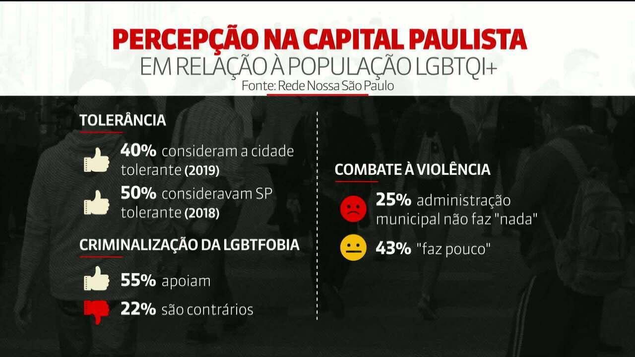 Entenda como é a percepção do paulistano em relação ao modo de vida da população LGBTI