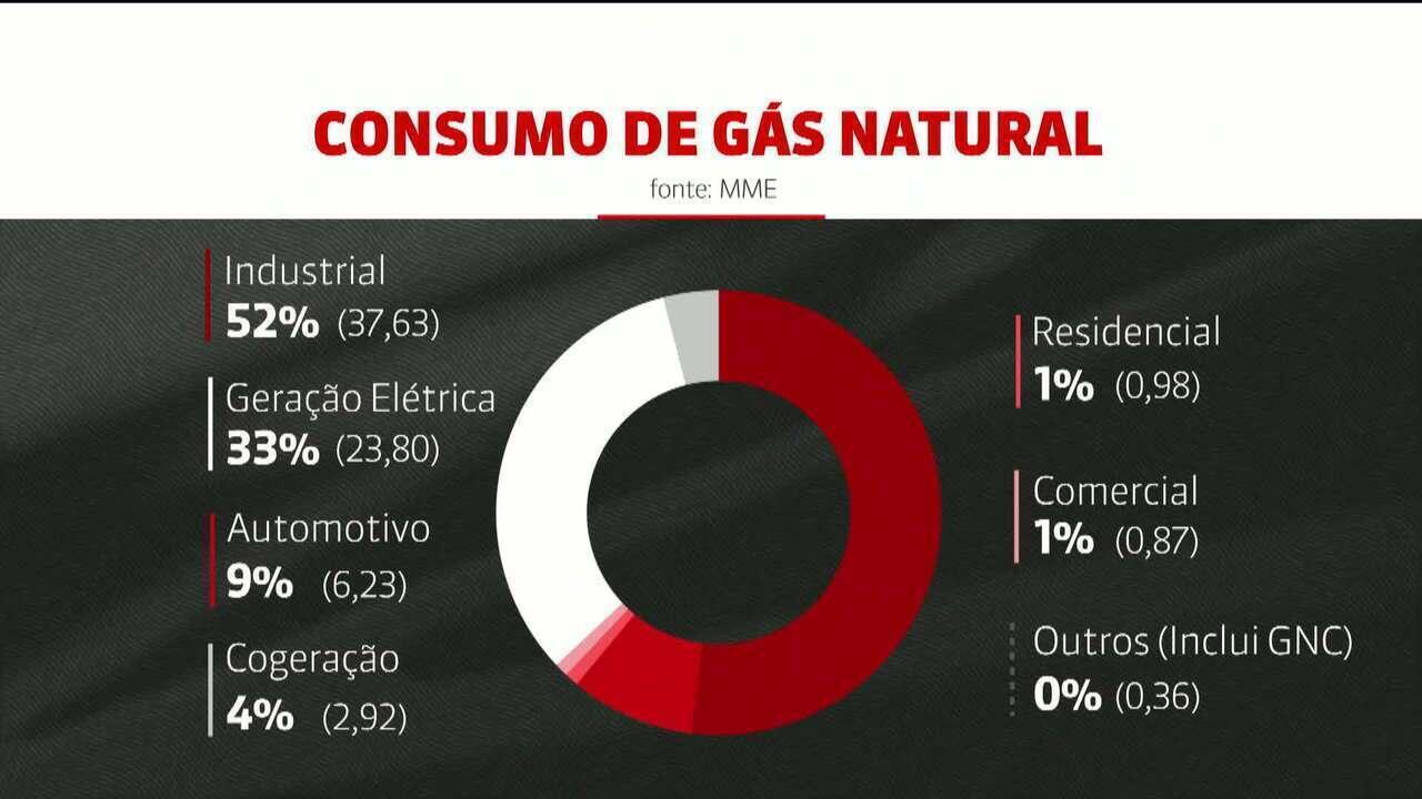 Governo aprova resolução para abrir mercado de gás natural