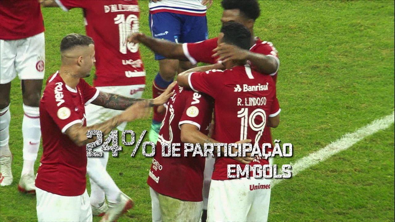 Espião Estatístico mostra os números de Palmeiras e Internacional na temporada