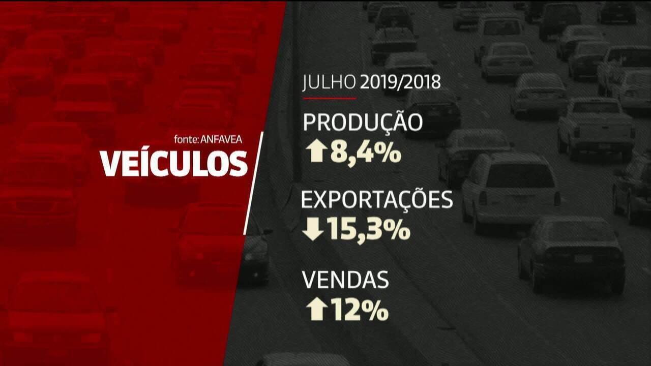 Produção de veículos cresce 8,4% no país, em julho
