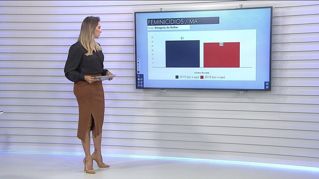 Maranhão já registrou 31 casos de feminicídio em 2019