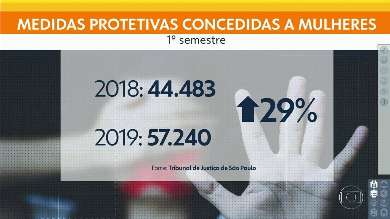 Medidas protetivas aumentam 29% no 1º semestre
