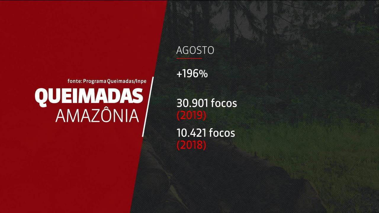 Agosto teve o maior número de focos de queimadas na Amazônia nos últimos nove anos