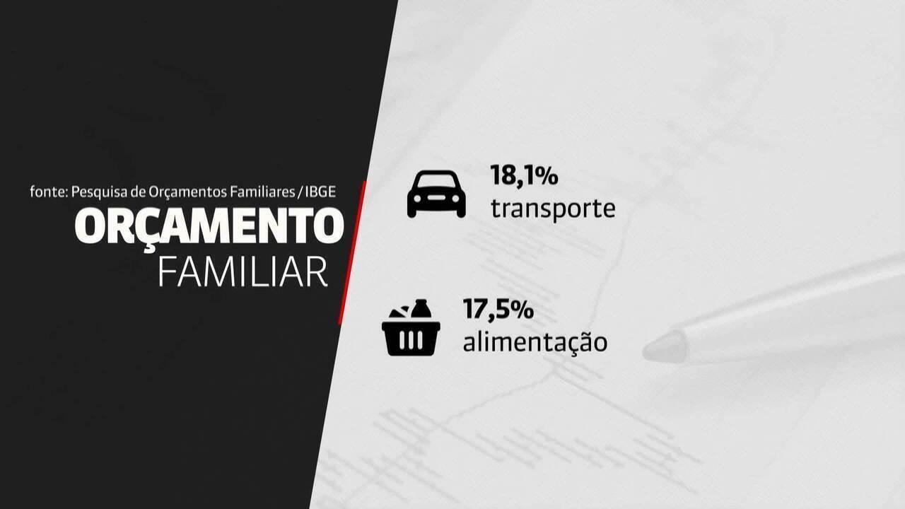 Brasileiros gastam mais com transporte do que com alimentação, diz pesquisa do IBGE