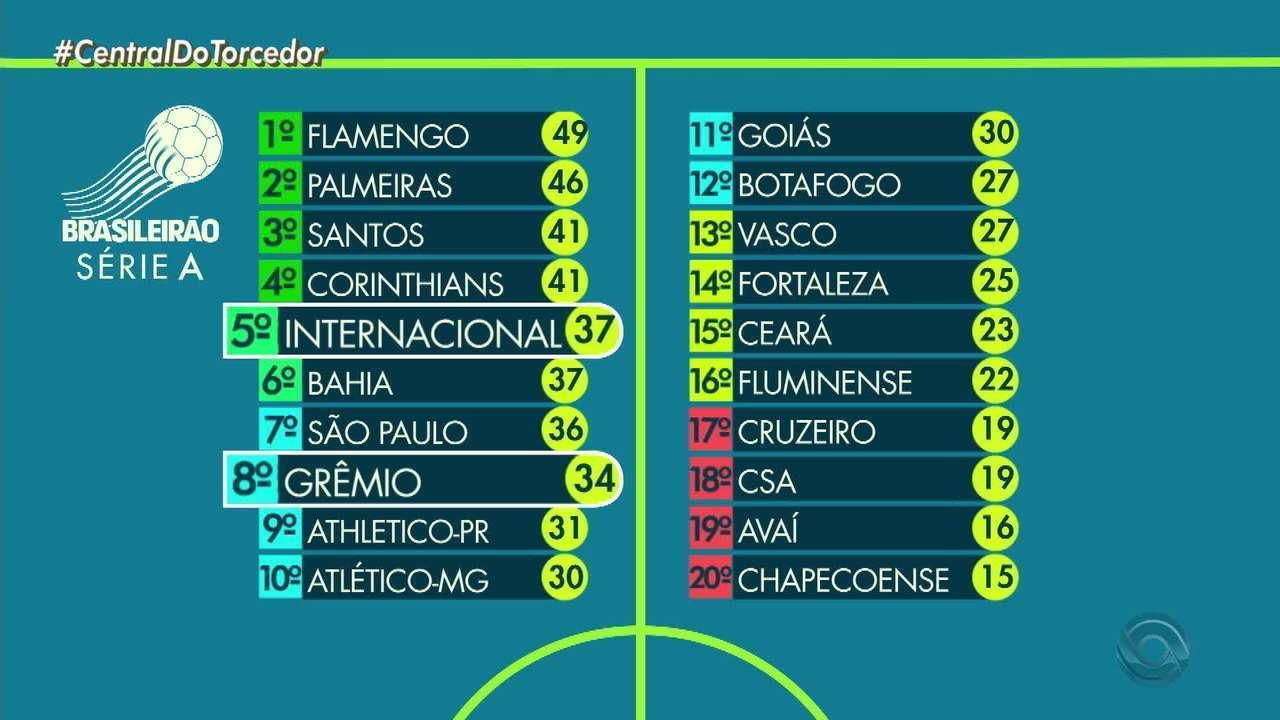 Globo Esporte Rs Confira A Tabela De Classificacao Do Brasileirao Globoplay