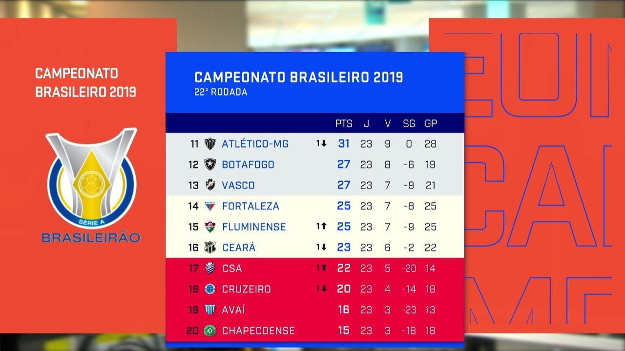Redação analisa pontuação do Campeonato Brasileiro