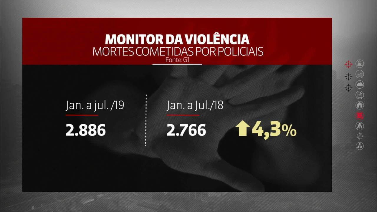 Brasil tem alta de 4,3% nas mortes cometidas por policiais em 2019