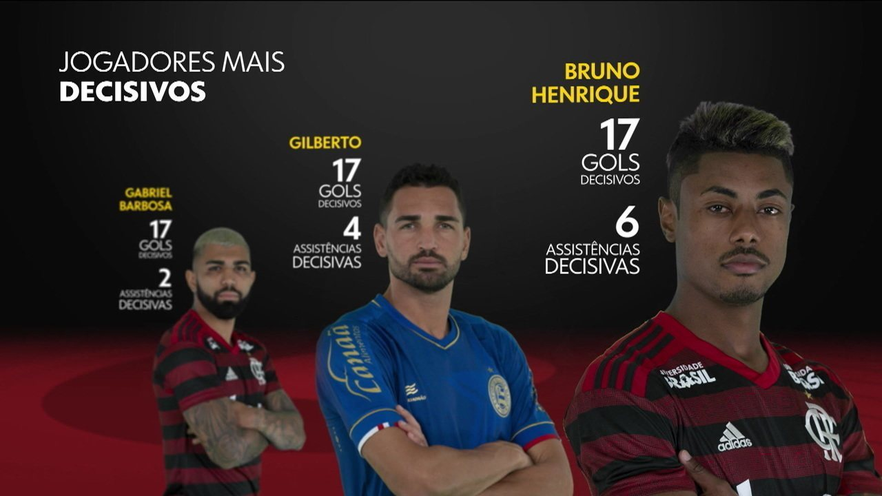 Os números não mentem! Bruno Henrique é o jogador mais decisivo do Brasil em 2019