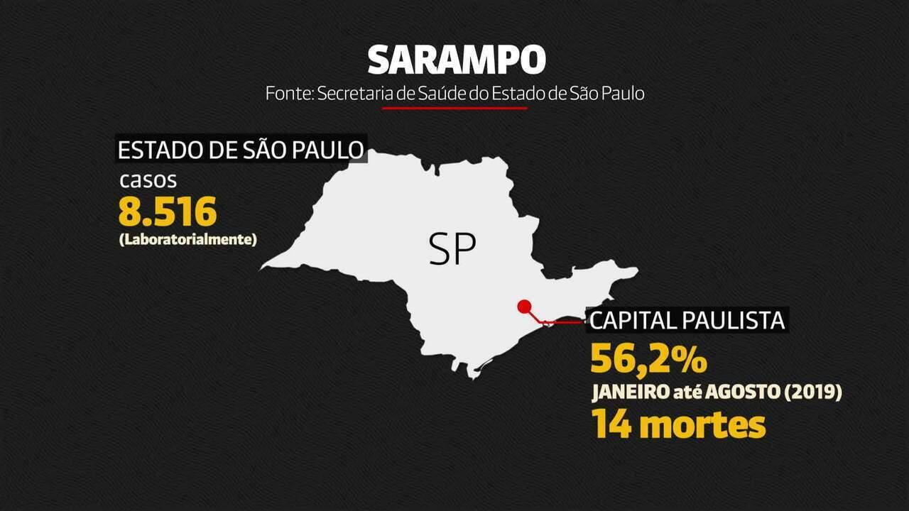 Menina de um ano é a 14ª vítima fatal de sarampo em São Paulo