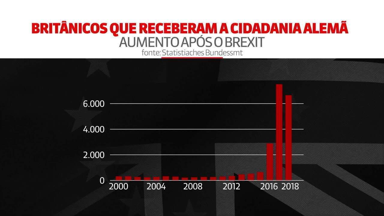 Com aproximação do Brexit, número de britânicos em busca de passaporte europeu tem recorde