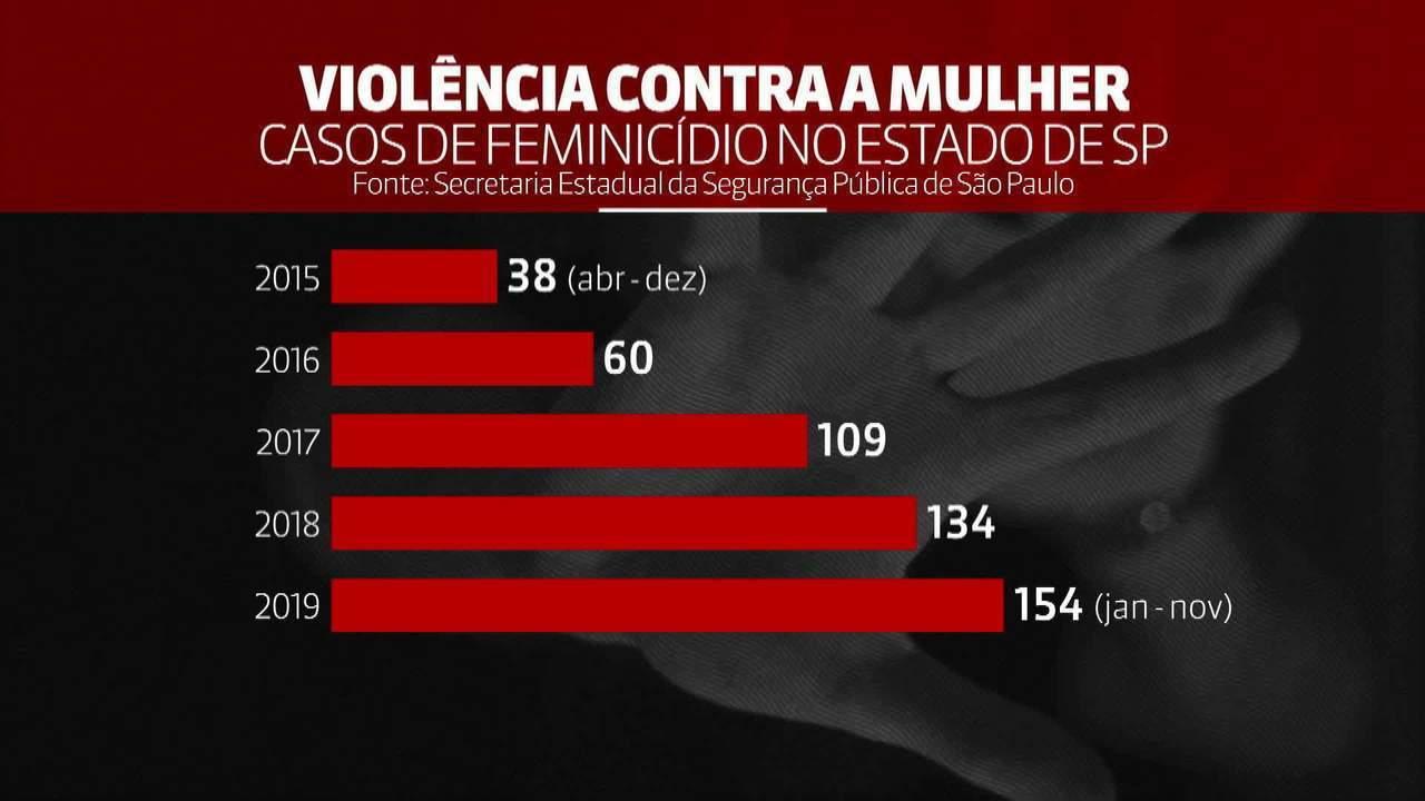 São Paulo bate recorde de casos de feminicídio em 2019