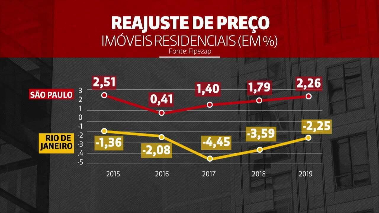 Valor de venda de imóveis segue estagnado após recessão